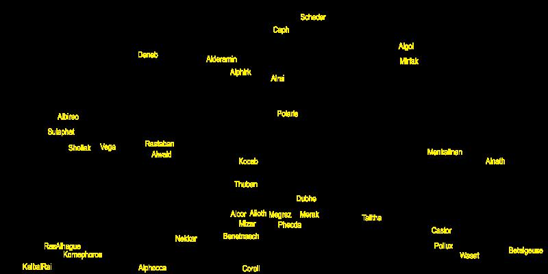 nazwy gwiazd